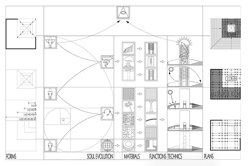 schémas de conception